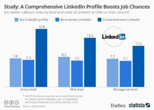 A Comprehensive LinkedIn Profile Gives A 71% Higher Chance Of A Job Interview